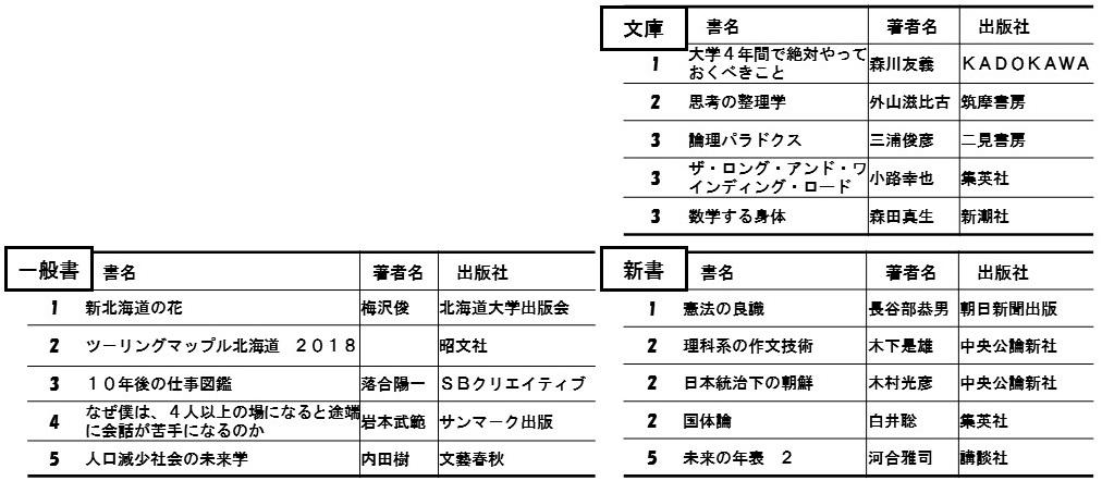 北大生協書籍部 書籍売上ランキング(2018年5月実績)