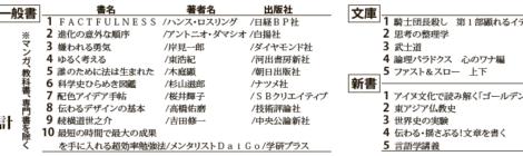 北大生協書籍部書籍売り上げランキング(3/1~24実績)