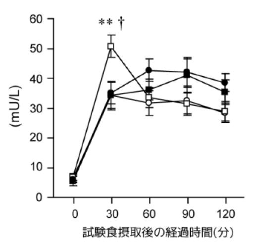 朝 よく噛むと血糖値がより低下 ―本学山仲准教授らが発見