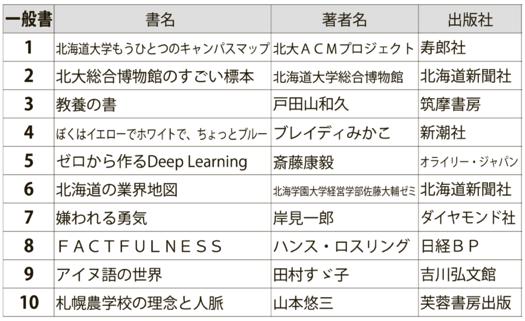 北大生協書籍売上ランキング(3月実績)