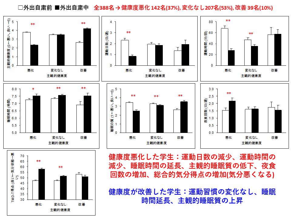外出自粛中の健康悪化4割 一方改善1割も ―北大新聞独自アンケート③