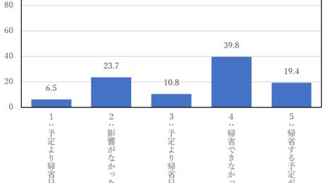 新型コロナ、学生生活にどう影響? 春休み「帰省できず」4割 ―北大新聞独自アンケート①