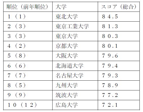 北大、今年も6位 国際性などスコア上げる -THE世界大学ランキング日本版