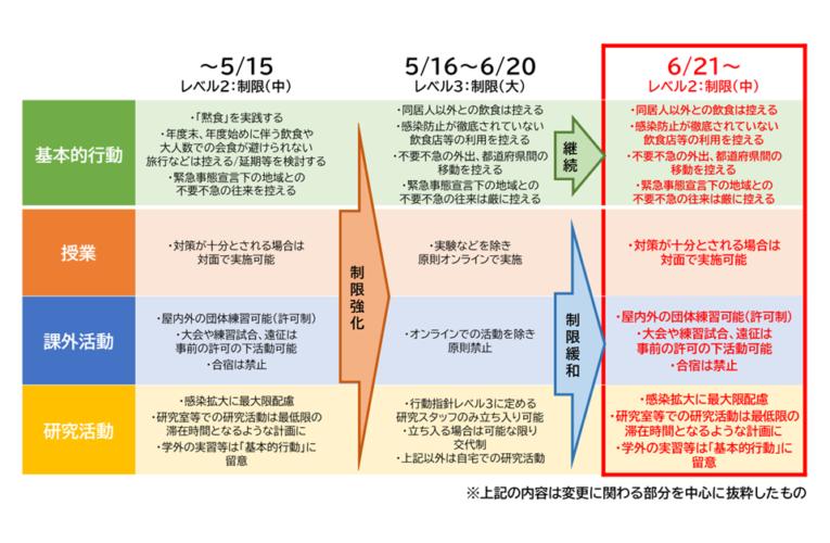 北大、BCPレベル2に引き下げ 基本的行動はレベル3の内容と変わらず